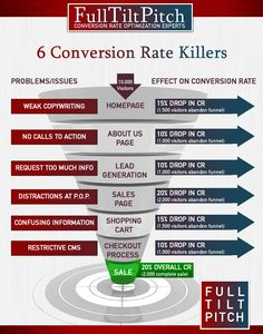 6 Biggest Mistakes That Kill Website Conversions