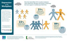 Mental health in the workplace. Source: http://www.newswire.ca/fr/story/1048787/more-than-one-in-five-canadian-employees-report-depression-manager-intervention-improving-but-more-support-needed-ipsos-reid-finds
