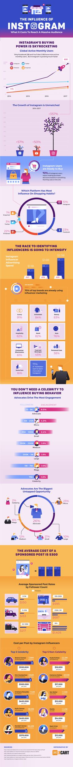 The Influence of Instagram #Infographic #Instagram #SocialMedia