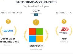 Tech companies dominate the best culture lists for big and small firms. Diversity Report and Equality Report Zoom Video Communications, Middle Management, Best Workplace, Gender Equity, Inclusion Classroom, Best Places To Work, Public Relations, Good Company, Microsoft