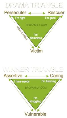 "On Friday, I introduced the Drama Triangle. Today, you are being introduced to the ""Winner Triangle."" The Winning Triangle was developed by Acey Choy M. Therapy Tools, Art Therapy, Drama Triangle, Therapy Worksheets, Family Therapy, Psychology Facts, Coping Skills, The Villain, Emotional Intelligence"