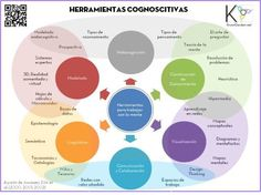 Herramientas para trabajar con la mente (Cognitive tools) | We're always in the KnowGarden