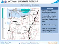 says For Little Rock & Central Arkansas: Tonight: Showers Ending Around Midnight Then Cloudy. Lo 46..Rising To Near 52. Friday: Cloudy & Warm. Hi 62. Friday Night: Periods Of Scattered Showers. Lo 46. Saturday & Sat Night: Scattered  Showers..(Or Flurries North Of Clinton & Heber Springs)..Late Night Clearing. Hi 55 & Lo 29. Sunday Thru Wednesday: Partly Cloudy Mild Days & Cold Nights. Hi Sun 40 & Lo 25. Hi Mon 42 & Lo 28. Hi Tue 45 & Lo 28. Hi Wed 45. Updates: www.weather4ar.org - D.Poole