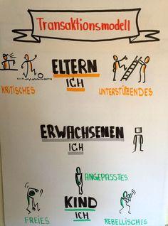 Transaktionsanalyse #Flipchart #Visualisierung Team Coaching, Leadership Coaching, Work Train, Sketch Notes, Chart Design, Communication Skills, Art Therapy, Psychology, Teaching