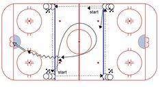Hockey Drills Weiss Tech Hockey Drills and Skills Dek Hockey, Wag The Dog, Passing Drills, Hockey Drills, Hockey Training, Hockey Coach, Sport, Tech, Skating