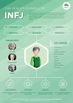The INFJ Personality INFJs are insightful and brilliant individuals who have a good understanding of the complexities of human motivations and relationships. They show these traits by being caring, responsible, loyal and encouraging to people around them. Briggs Personality Test, Personality Psychology, The Advocate Personality, Advocate Personality Type, Good Personality Traits, Pisces Personality, Psychology Memes, Personalidad Infj, Infj Mbti