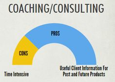Coaching Skills Blogging