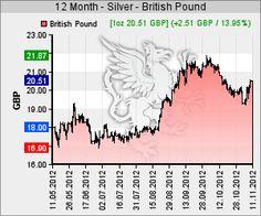 Silberkurs in GBP
