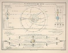 Planar overview of the solar system showing elliptical paths of comets in relation to planet locations from 'Atlas of Alexander von Humboldt's Kosmos' (1851)