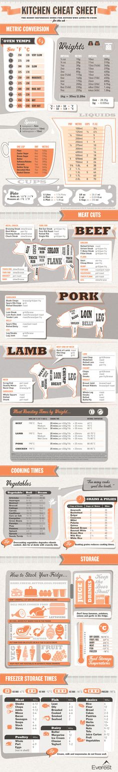 """Kitchen Cheat Sheet"" with metric conversions and info about meat cuts and cooking time."