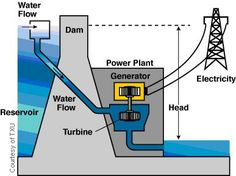 Even a 16 year old can make power with water- why don't we all?