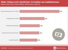 Studie: Die 5 beliebtesten Inhalte bei Web-Videos - Mehr Infos zum Thema auch unter http://vslink.de/internetmarketing