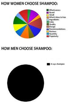 How Women & Men Choose Shampoo