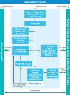 Basic concept of corporate governance and the current system