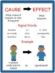 and Effect Centers and No Prep Activities Cause and effect anchor chart.I like the graduation example!Cause and effect anchor chart.I like the graduation example! Reading Lessons, Reading Activities, Reading Skills, Writing Skills, Teaching Reading, Academic Writing, Reading Intervention, Essay Writing, Writing Ideas