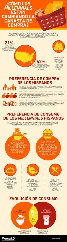 Formar parte de los grupos de población de los millenials y de los hispanos vuelve a estas personas un blanco muy atractivo para las marcas dentro de Estados Unidos, principalmente para fabricantes de alimentos y minoristas.