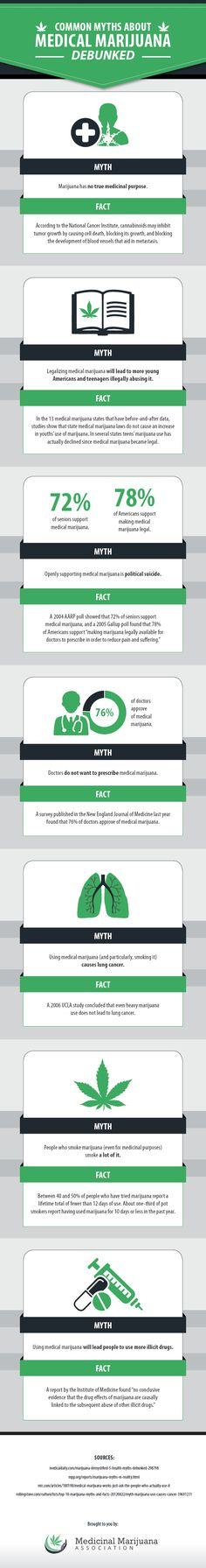 Infographic Debunking the Most Common Myths Surrounding Medical Cannabis/Marijuana