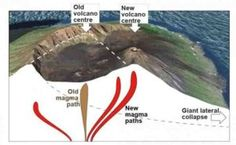 New magma pathways after giant lateral volcano collapses #Geology #GeologyPage