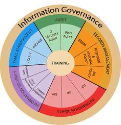 Information Governance Information Governance, Business Management, Cool Pictures, Connection, Senior Management