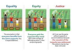 Post with 18 votes and 1877 views. Shared by missfidget. Equality Equity Justice kids and fence infographic Social Issues, Social Work, Equity Vs Equality, Racial Equality, Coaching, Affirmative Action, Environmental Justice, Anti Racism, The More You Know