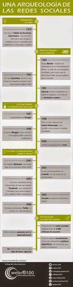 Internet, Redes Sociales: arquelogía #historia #redes-sociales