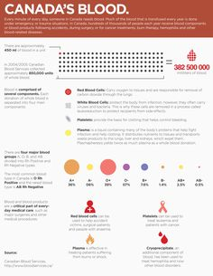 Infographic about general statistics of the Canadian Blood Services and additional information about blood.