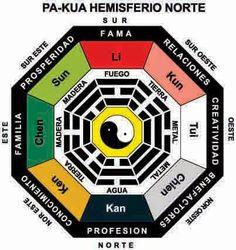 ZEN Y FENG SHUI, HEMISFERIO SUR: ACTIVA EL LUGAR DE LA CARRERA PERSONAL.
