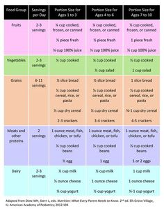 Portions and Serving Sizes for kids, ages 1-10 - Learn more on HealthyChildren.org