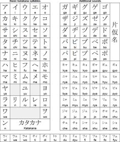 Japanese katakana chart                                                                                                                                                                                 Más