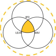 Complementary Components of Collaboration: BIM, Lean, and IPD - Beyond Design: the Construction and BIM blog