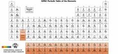 Fot. IUPAC
