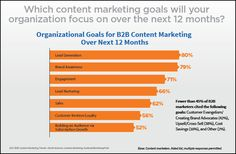 50 Content Marketing Insights From 2016 - #2016TechShuSeries | Digital Marketing Agency India