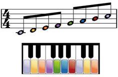 Cómo leer partituras para piano: Toque la escala do mayor