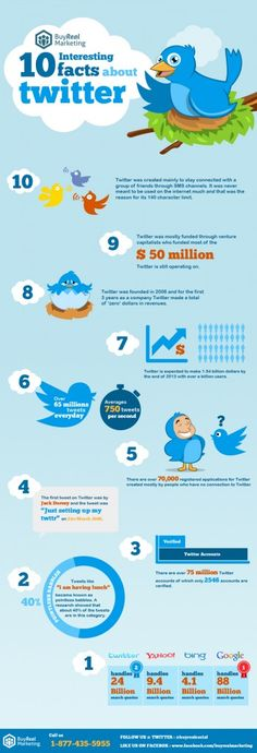 10 Interesting Facts About Twitter | Infographics