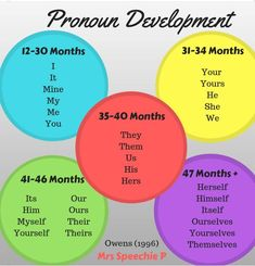 pronoun development in children Preschool Speech Therapy, Speech Pathology, Speech Therapy Activities, Speech Language Pathology, Speech And Language, Language Activities, Toddler Activities, Language Development, Toddler Development