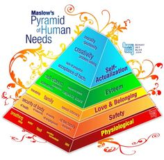 This image shows Abraham Maslow's Hierarchy of Needs which is a hierarchy that demonstrates what Maslow believed are a human's needs to be the best that they can be. Therapy Tools, Art Therapy, Maslow's Hierarchy Of Needs, Noam Chomsky, School Psychology, School Counselor, Best Self, Social Work, Self Help