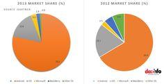 2013 Vs 2013 Market Share (%) Mobile Smartphone, Apple Inc, Slow Down, Blackberry, Android, Samsung, Marketing, Blackberries, Rich Brunette