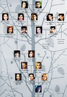 Herondale family tree