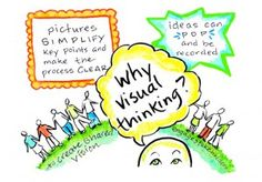 Why Visual Thinking?