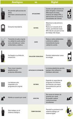 Tabla Comparativa entre radio de dos vías Analógica vs. Digital
