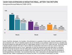 Inflation has been tame in recent years. The chart below from BlackRock shows just how real a threat inflation — and taxes — are to different types of investments over the long haul  inflation and taxes eat away at stocks, bonds, and cash, but their im