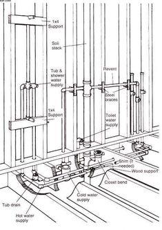 Rough Plumbing A Bathroom Unique Bathroom Sink Plumbing Height – Ethanremodeling Bathroom Sink Plumbing, Small Basement Bathroom, Bathroom Ideas, Bathroom Fixtures, Bathroom Drain, Pex Plumbing, Heating And Plumbing, Plumbing Drains, Plumbing Fixtures