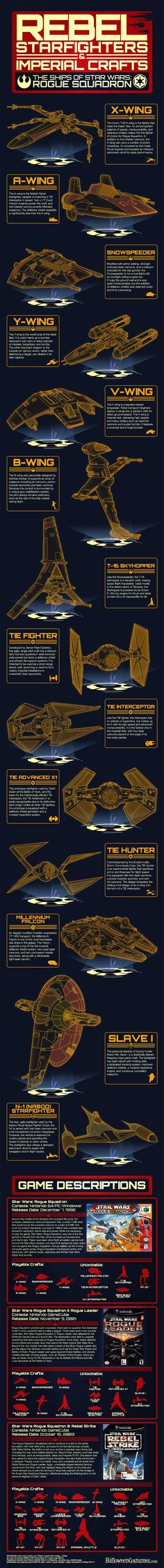 Star Wars Rogue Squadron Infographic