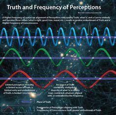 Spiritual Wisdom, Spiritual Awakening, Spiritual Symbols, Chakras, Sacred Geometry Symbols, Conceptual Framework, Spirit Science, Love Truths, Quantum Physics