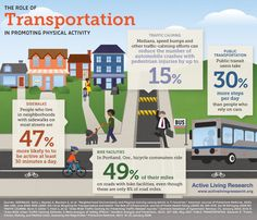 public transportation vs private transportation essay