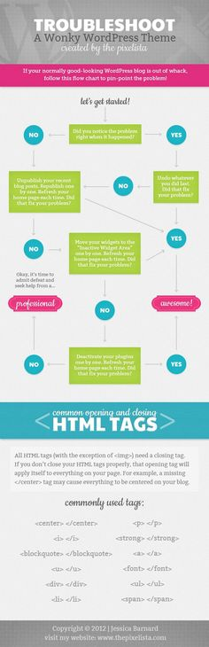 Flowchart infographic for troubleshooting wordpress (scheduled via http://www.tailwindapp.com?utm_source=pinterest&utm_medium=twpin&utm_content=post84773763&utm_campaign=scheduler_attribution)