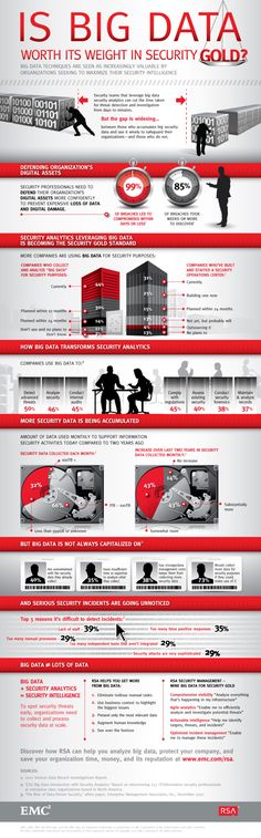 Infographic - Is Big Data Worth Its Weight in Security Gold?