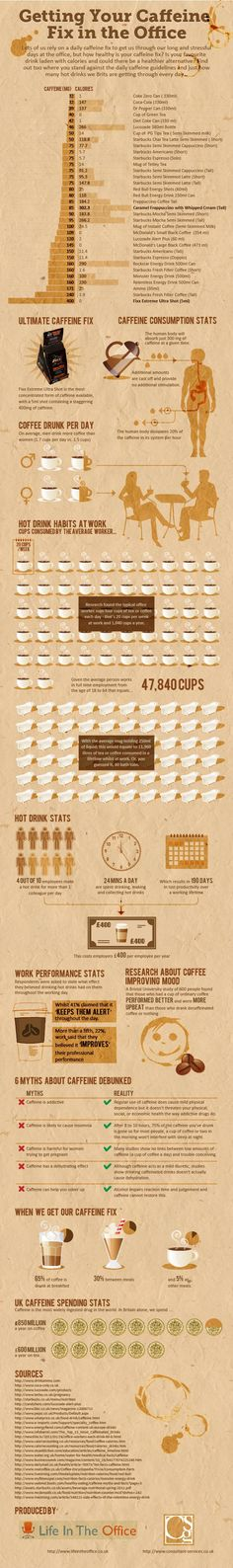 Coffee infographic: Coffee at work