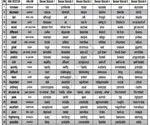 YDS-İçin-Önemli-25-Sözcükle-Benzer-Anlam-Taşıyan-KelimelerKavramlar-Listesi150x150
