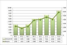 Das Unternehmerhandbuch in Zahlen – Januar 2012 - Eine Steigerung um 48% bei den Seitenaufrufen und 44% bei den Besuchern gegenüber dem letzten Monat laut Statistik. sensationell!  #Besucher, #Besucherzahlen, #EndlichHaarfrei, #Klickzahlen, #TopArtikel, #Unternehmerhandbuch, #Verweildauer, #Zugriffsquellen